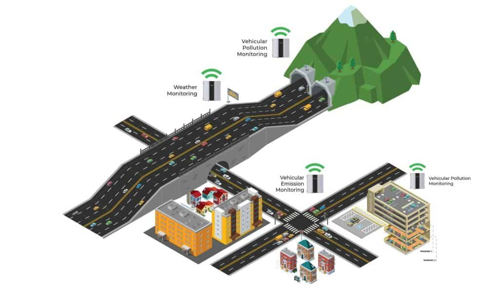 Oizom deploys its Outdoor Air Pollution Monitor for pollution and weather monitoring on Roads, Highway, Tunnel and Parking areas.