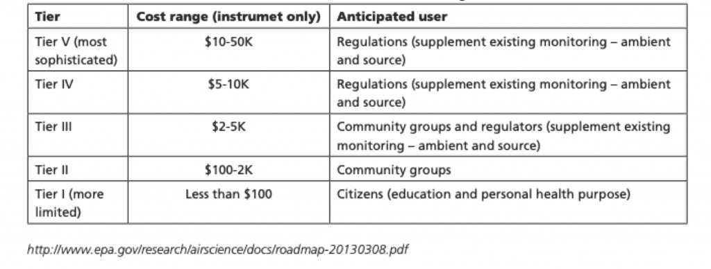 Different categories of Low-cost air quality sensors based on their cost and application.