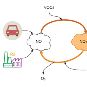 Sources of NOx, NOx monitoring