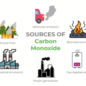 Sources of Carbon monoxide, importance of CO monitoring