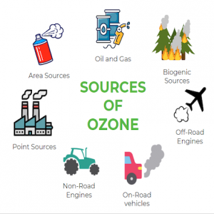Sources of Ozone