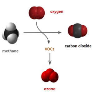 Conversion of Methane
