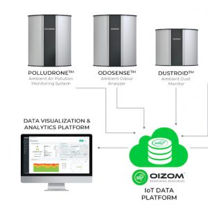 Oizom offers various products and variants for air quality monitoring. Selection of the right air quality monitor enhances the effectives of the application.