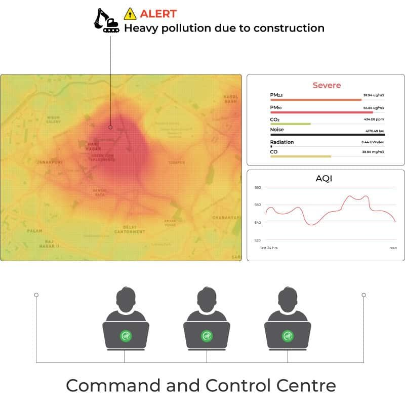 Air Quality Data and Air Pollution Data can be visualized in Oizom Terminal through AQI, pollution heatmaps, charts, etc. to understand the pollution impact assessment.