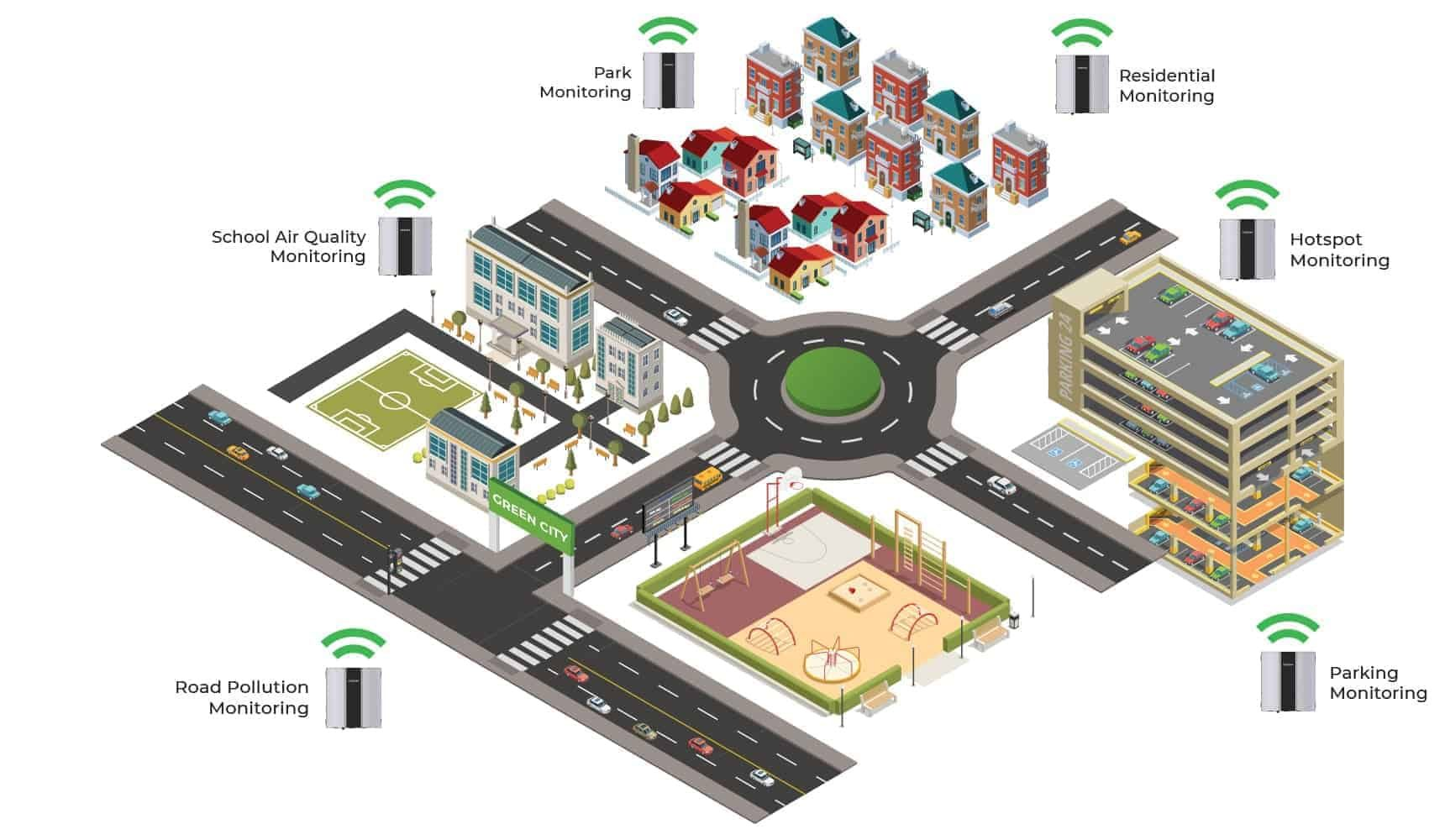 Oizom alerts the residents of a campus using Outdoor Air Quality Monitoring system data analytics.